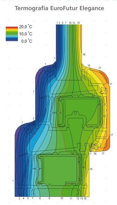 Marco PVC Diagrama Temperatura