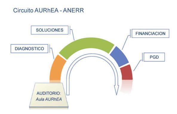 Circuito Aurhea
