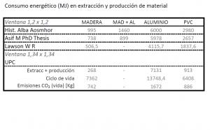 coste-energetico-en-extraccion-y-produccion-del-material