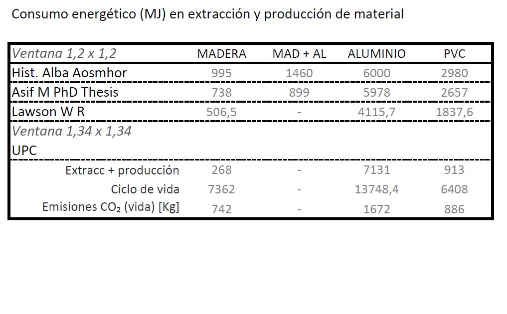 Comparativa de materiales de carpintería de ventana   CTE Arquitectura