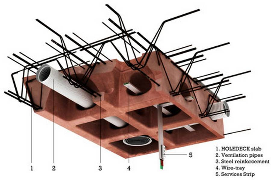 Holedeck esquema
