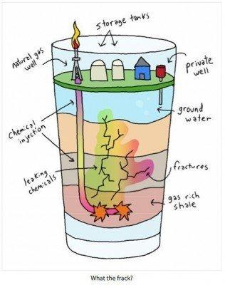 Explicacion fracking