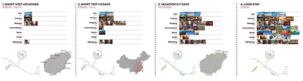 Comparativa de turismo en gráficas