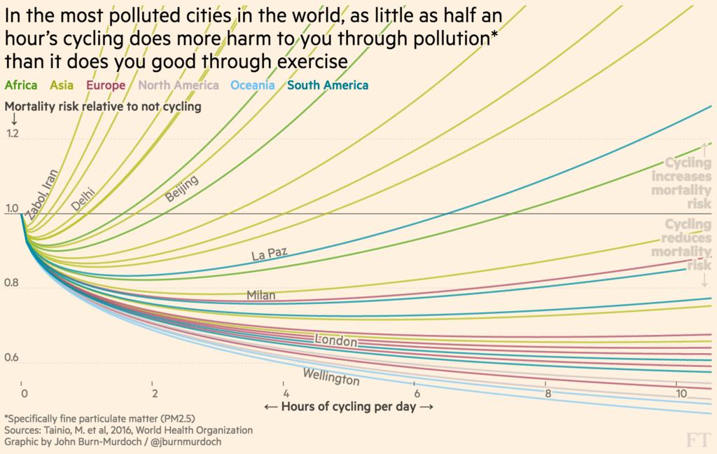 Gráfico de contaminación en ciudades