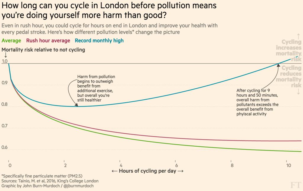 Esquema gráfico del riesgo de ir en bicicleta por ciudad
