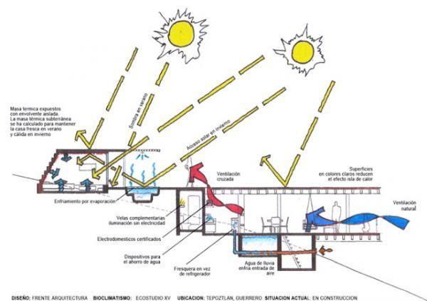 Esquema energía en edificio