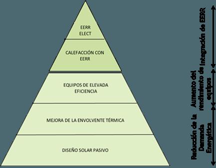 Pirámide de necesidades para convertir un edificio en edificio de consumo zero