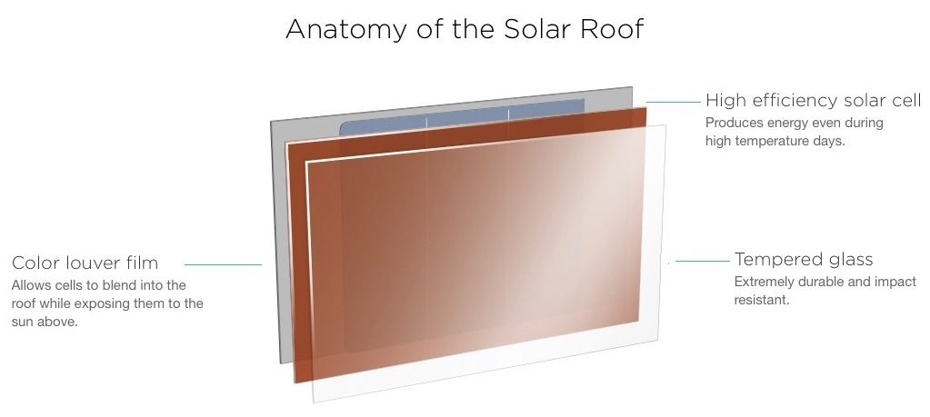 Capas de composición de las tejas