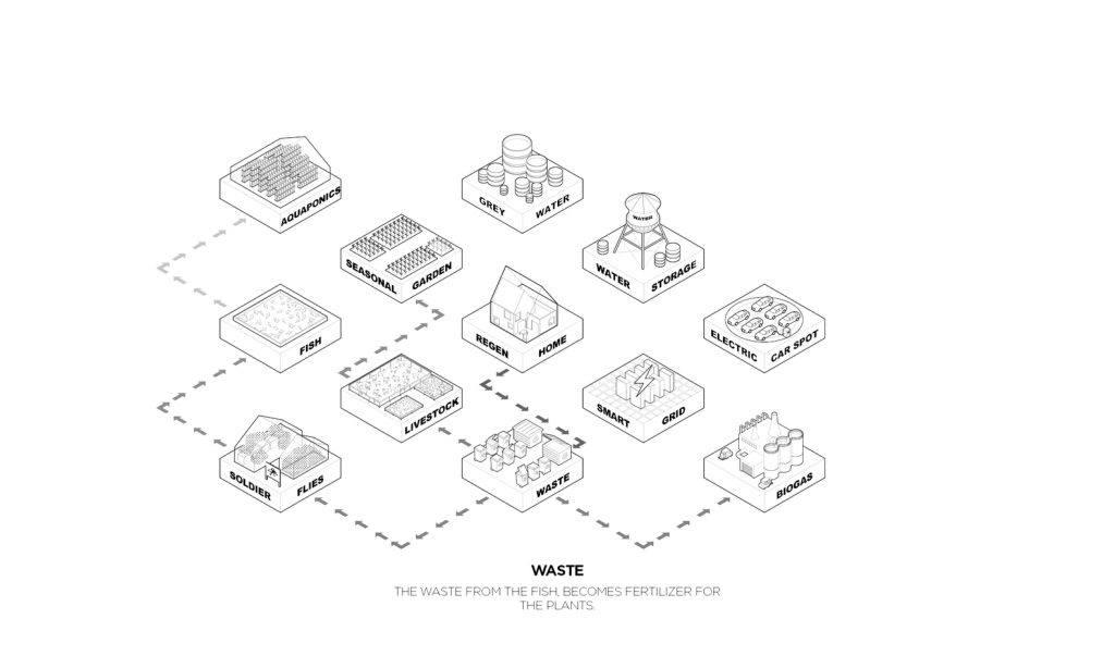 Esquema de la distribución urbana