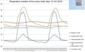 Temperaturas y confort en el interior de la vivienda