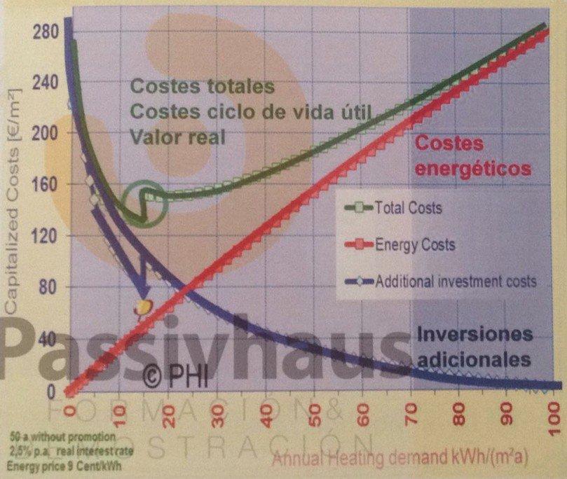 Gráfica de costes y demanda energética