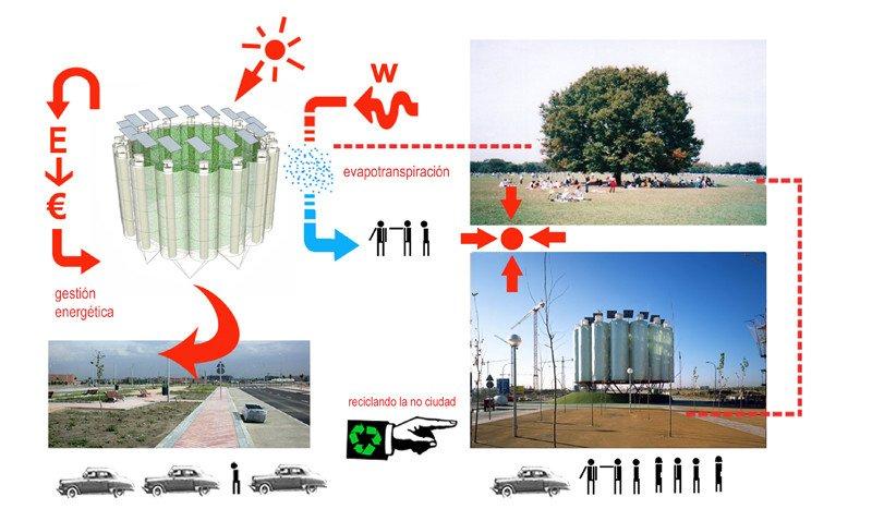 ECO-Boulevard por Ecosistema Urbano