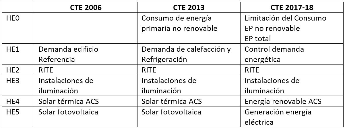 Modificaciones CTE