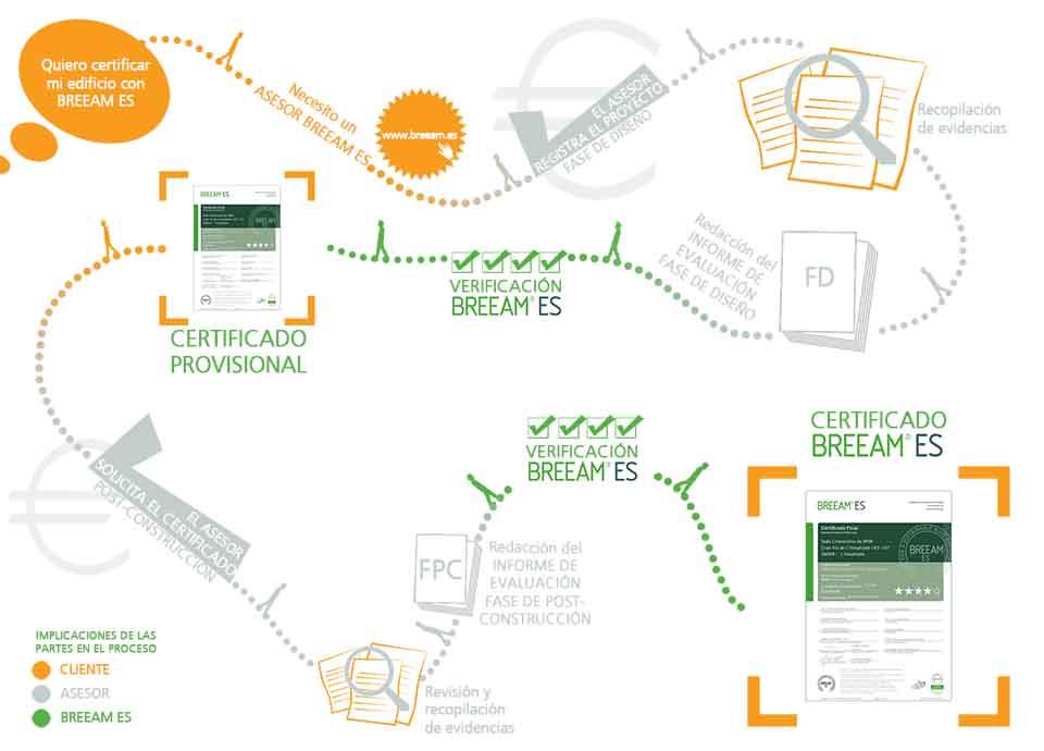 proceso certificacion breeam