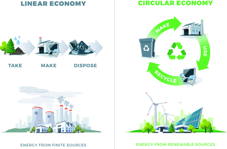 Economia circular VS Economia Lineal
