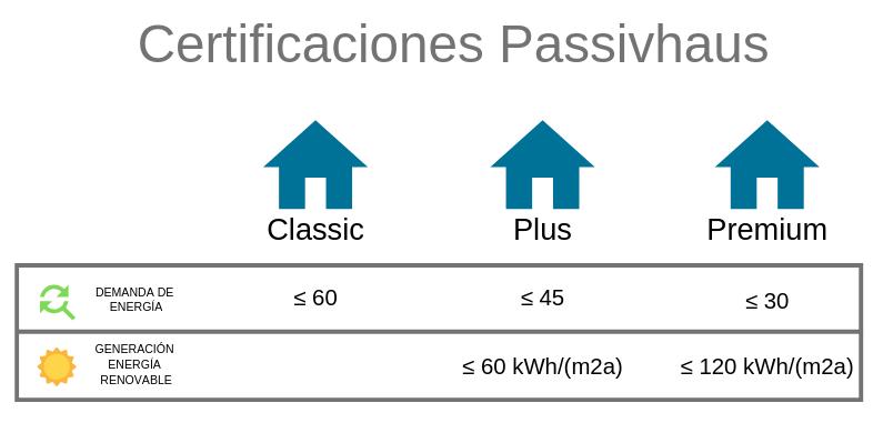 Passivhaus niveles certificación