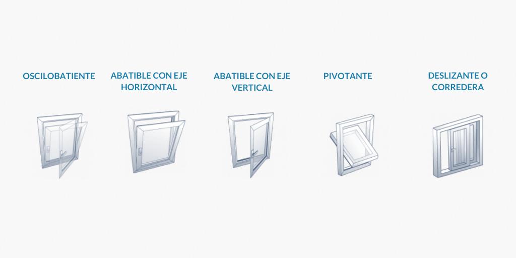 Formas de apertura ventanas