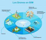 los drones en bim