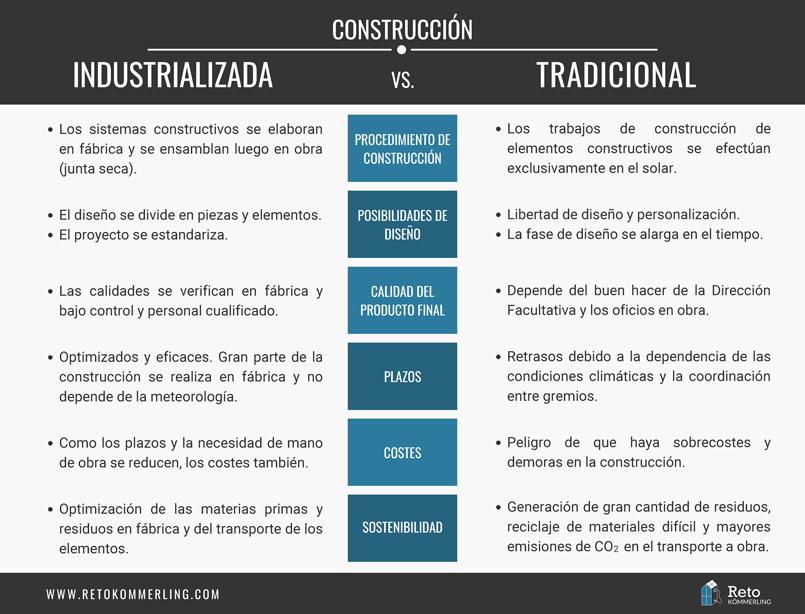construccion industrializada vs construccion tradicional